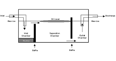 Installation, maintenance and calibration of oily water separator (OWS)systems