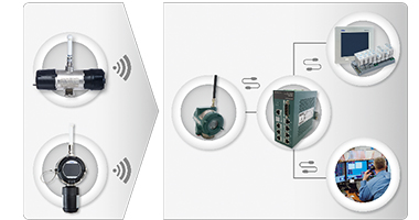 Wireless fire and gas systems UAE